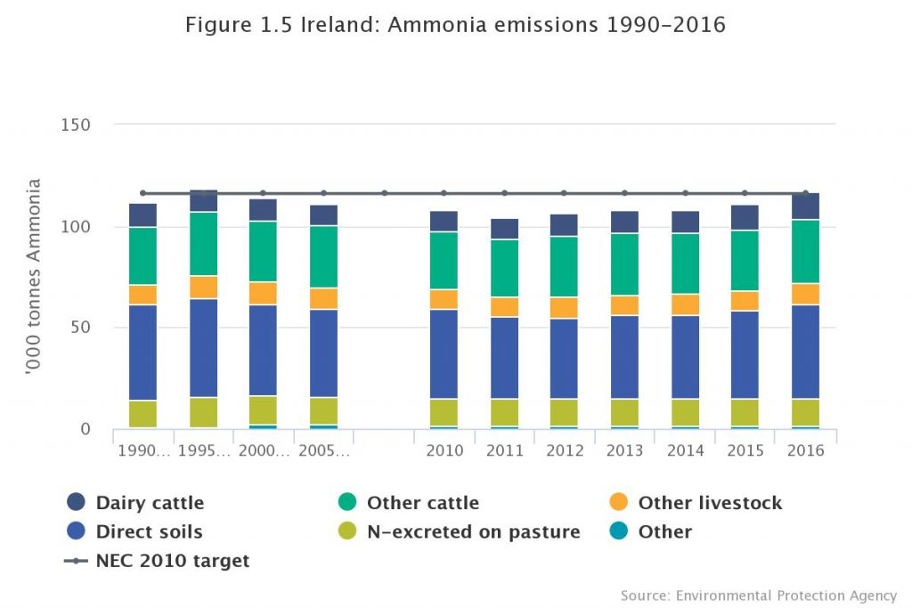 Environmental Indicators Ireland 2018 Report Graphic: CSO