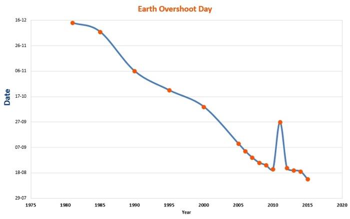Earth_Overshoot_Day