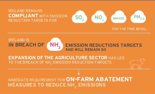 Extract from EPA infographic